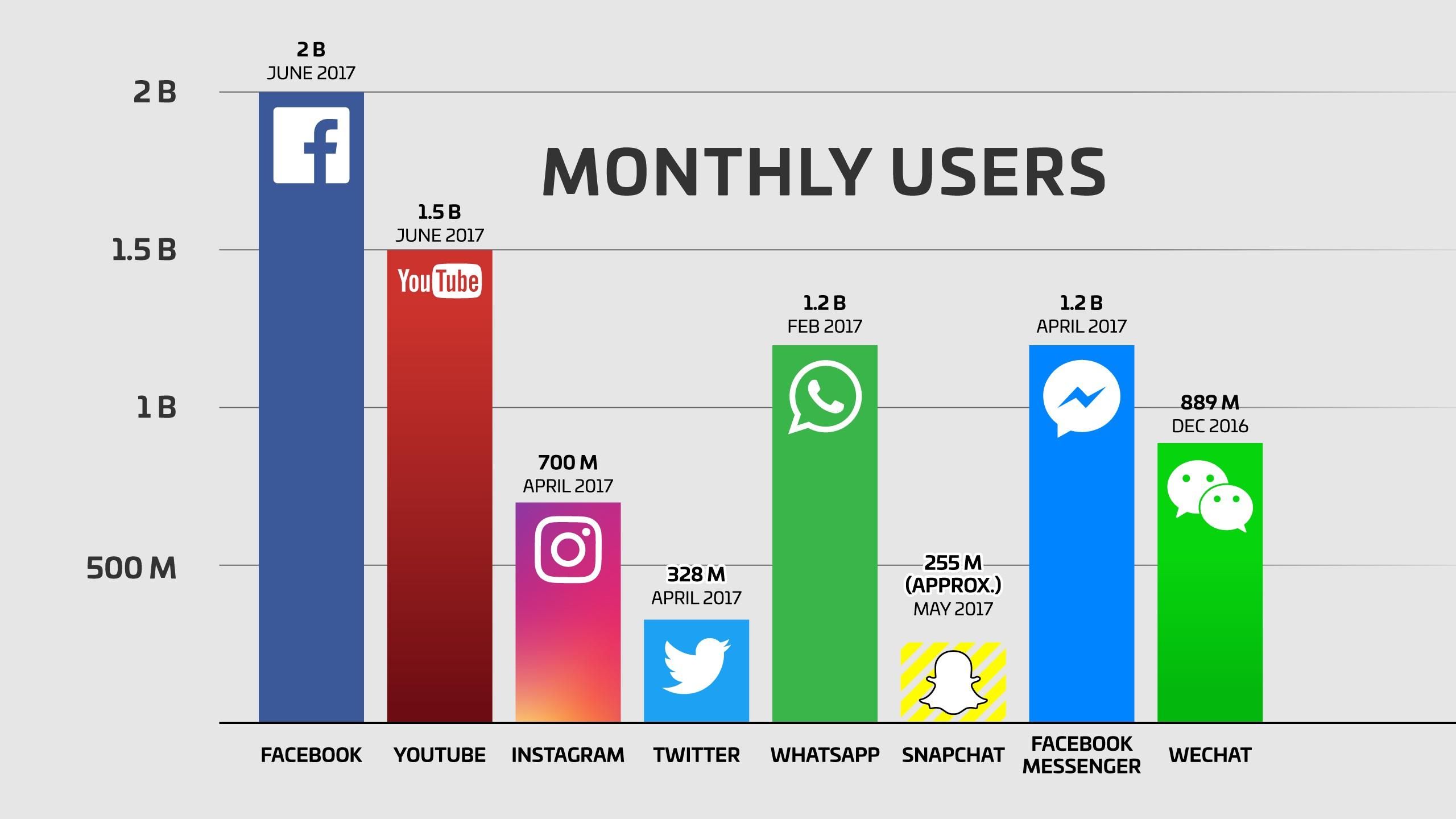 Facebook มีผู้ใช้งาน 2 พันล้านคน แซงหน้าทุก Social Network