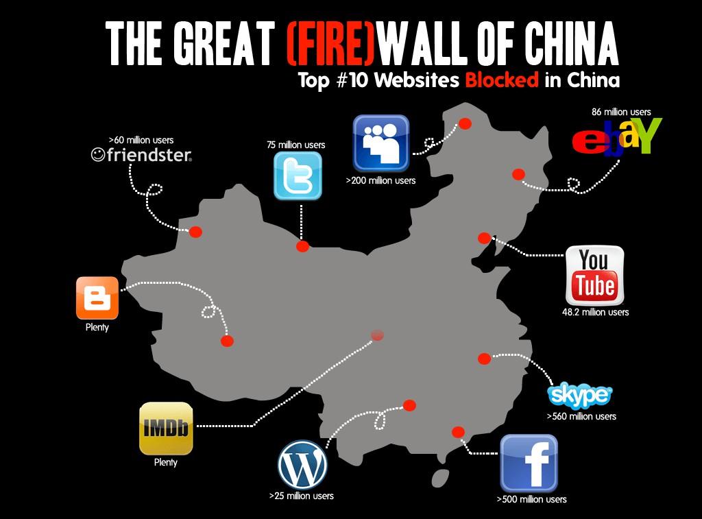 เว็บไซต์ที่ถูกบล็อกในประเทศจีน ล่าสุด!!